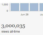 3 million views